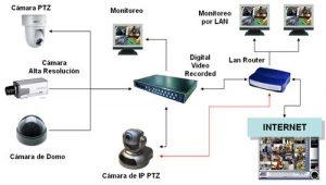 SISTEMA CCTV 300x170 - CÁMARAS DE SEGURIDAD - CCTV